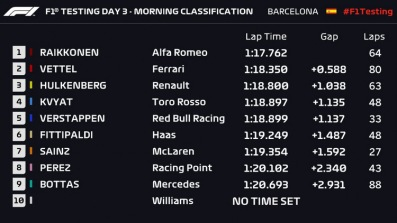2019-F1-Testing-Day-3-morning-lapo-times